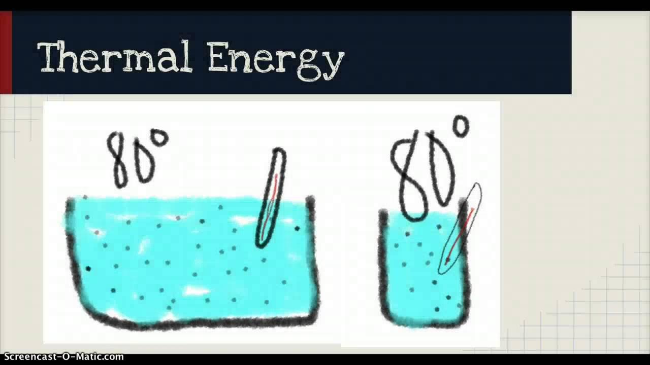 thermal energy examples pictures