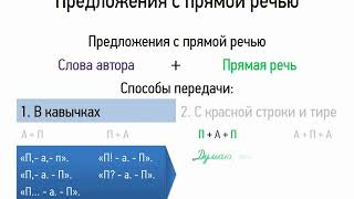 Предложения с прямой речью (9 класс, видеоурок-презентация)