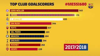 Graph comparing the evolution of messi's goals for fc barcelona with top goalscorers from other leading clubs in europe ---- on social media...