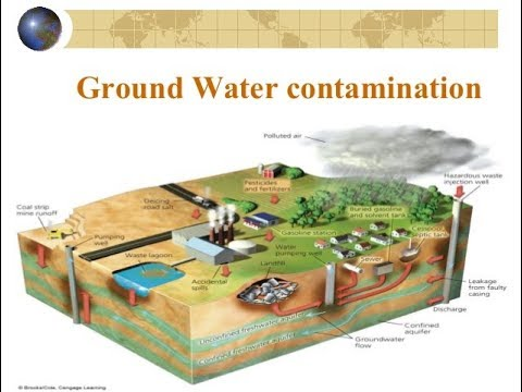 Arsenic Contamination of Ground Water