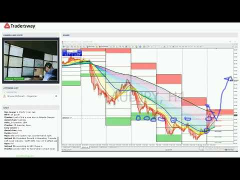 Forex Trading Strategy Webinar Video For Today: (LIVE Tuesday April 25, 2017)