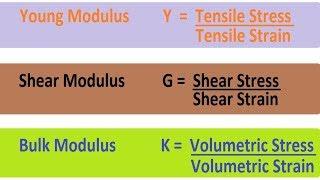Young Modulus   Shear Modulus   Bulk Modulus