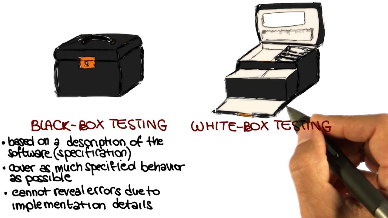 Black and White Box Testing Introduction - Georgia Tech - Software Development Process