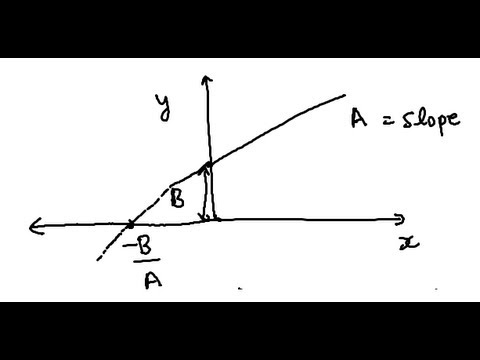 Slope And Intercept For Dummies Youtube