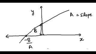 Slope and Intercept for Dummies