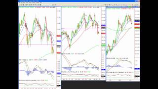 Key Levels for Forex, Gold & Silver
