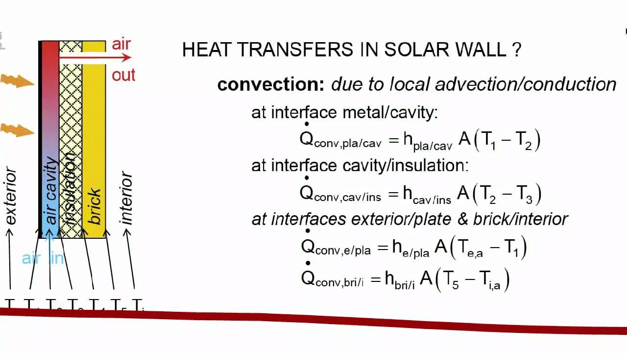 Basics of Heat and Mass Transfer (Free Form) - YouTube