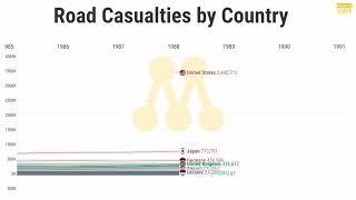 국가별 교통사고 사상자 연도별 통계 (Road Casu…