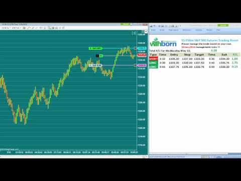 Day Trading Emini S&P Futures
