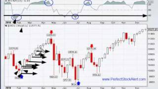 Trading with Weekly Charts