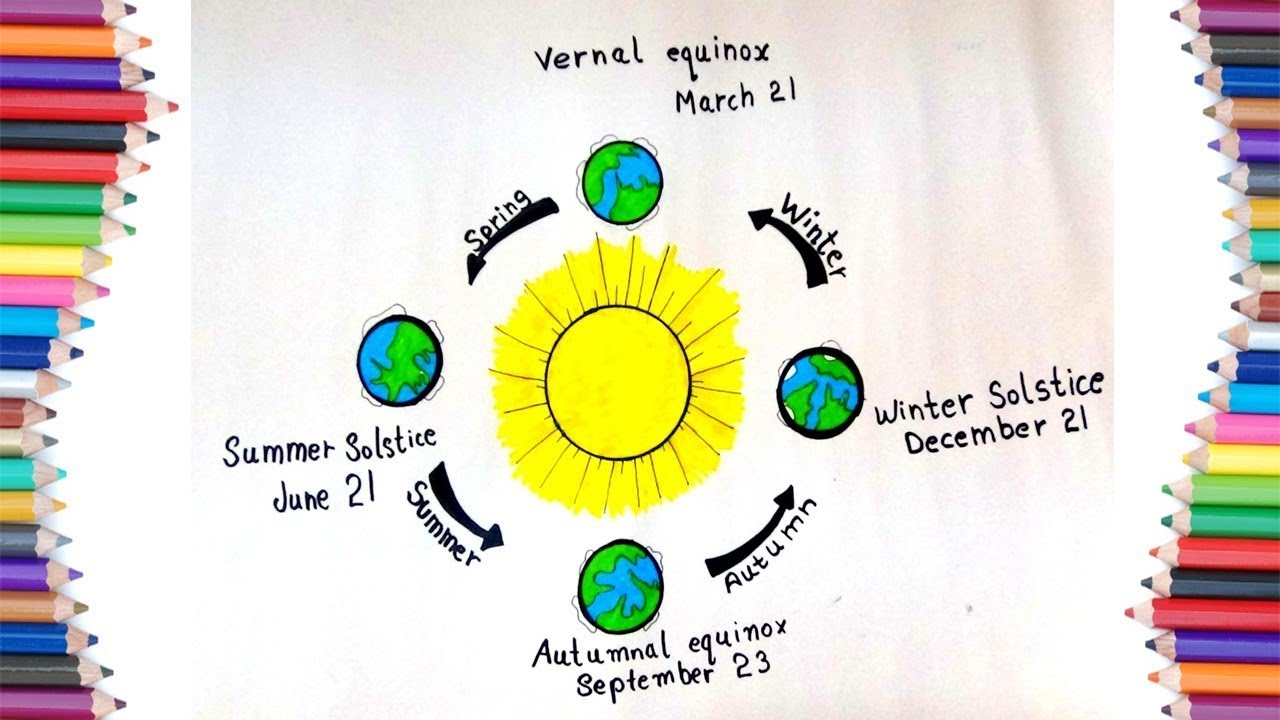 how to draw cycle of earth seasons around the sun for kids [ 1280 x 720 Pixel ]