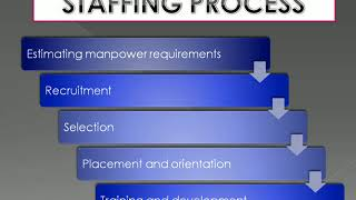 This video covers the following topics 1. staffing - meaning 2. importance of 3. process 4. as part hrm 5. components staffi...