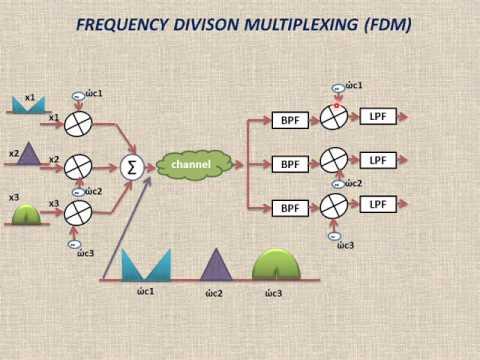 FREQUENCY DIVISON MULTIPLEXING (FDM)