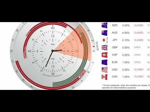 Forex4noobs clock