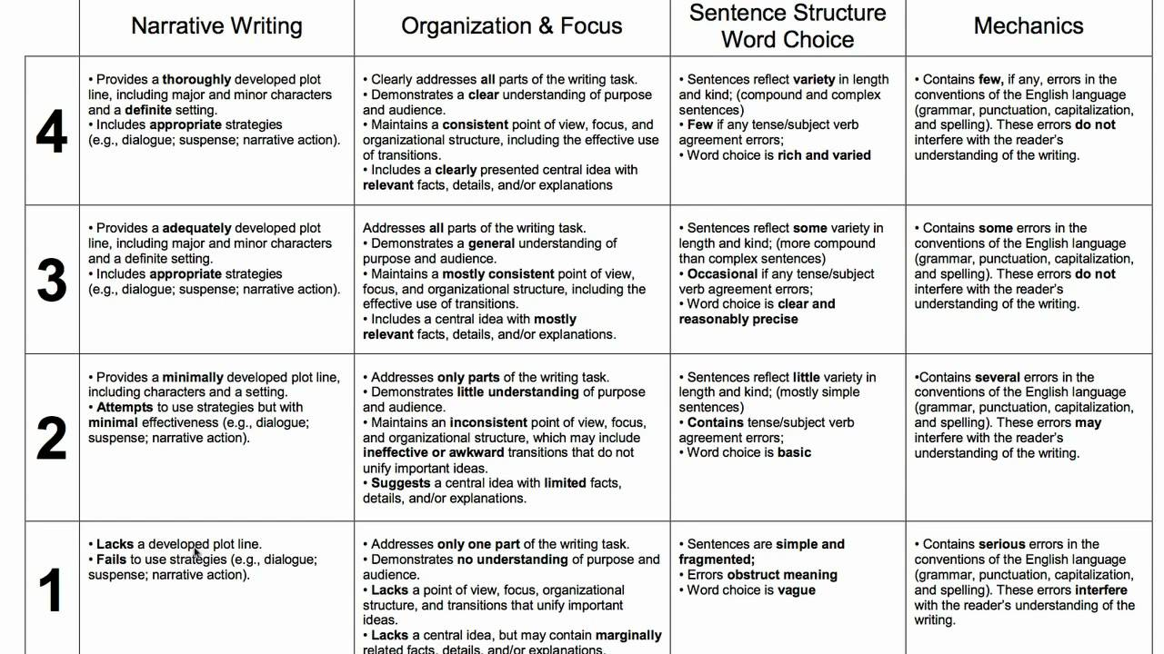 rubrics for grading high school essays Directions: your essay will be graded based on this rubric consequently, use this rubric as a guide when writing your essay and check it again before you submit your essay traits 4 3 2 1 focus & details there is one clear, well- focused topic main ideas are clear and are well supported by detailed and accurate.