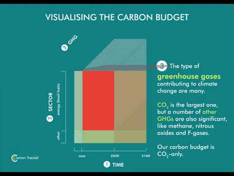 Carbon Budgets Explained - Carbon Tracker Initiative