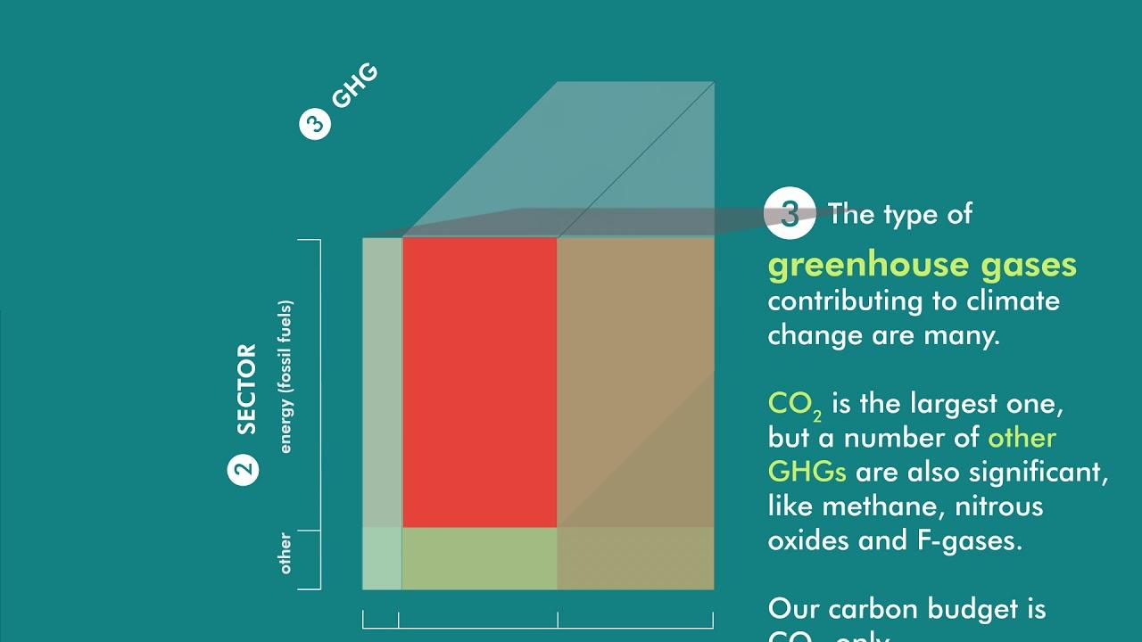 Carbon Budgets Explained - Carbon Tracker Initiative