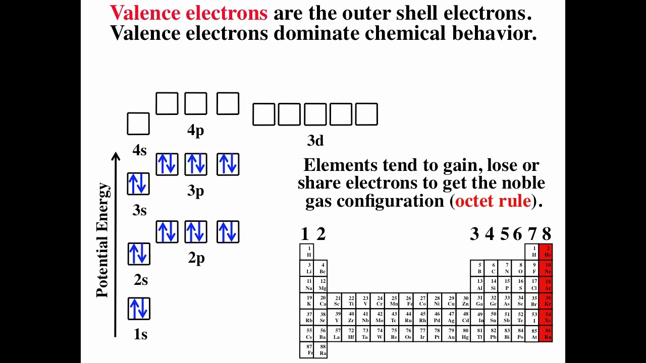 Octet rule periodic table images periodic table images periodic table with reactivity choice image periodic table images reactivity trend periodic table image collections periodic gamestrikefo Images