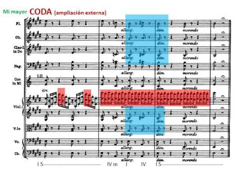 G. Verdi: La traviata. Acto I. Preludio. Análisis Musical. Musical Analysis