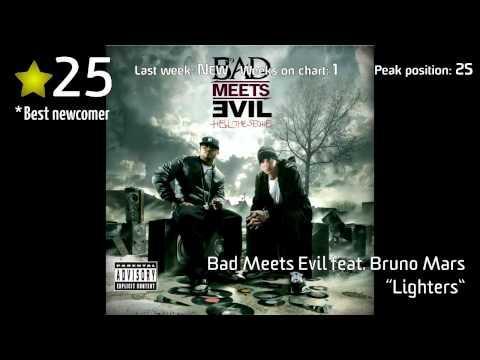 Hitlisten, Track - Top 40 Week 25/2011 (July 1)