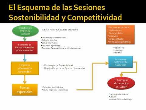 Presentación POST MBA, del Módulo N°3: Modelos de Negocios del Siglo XXI