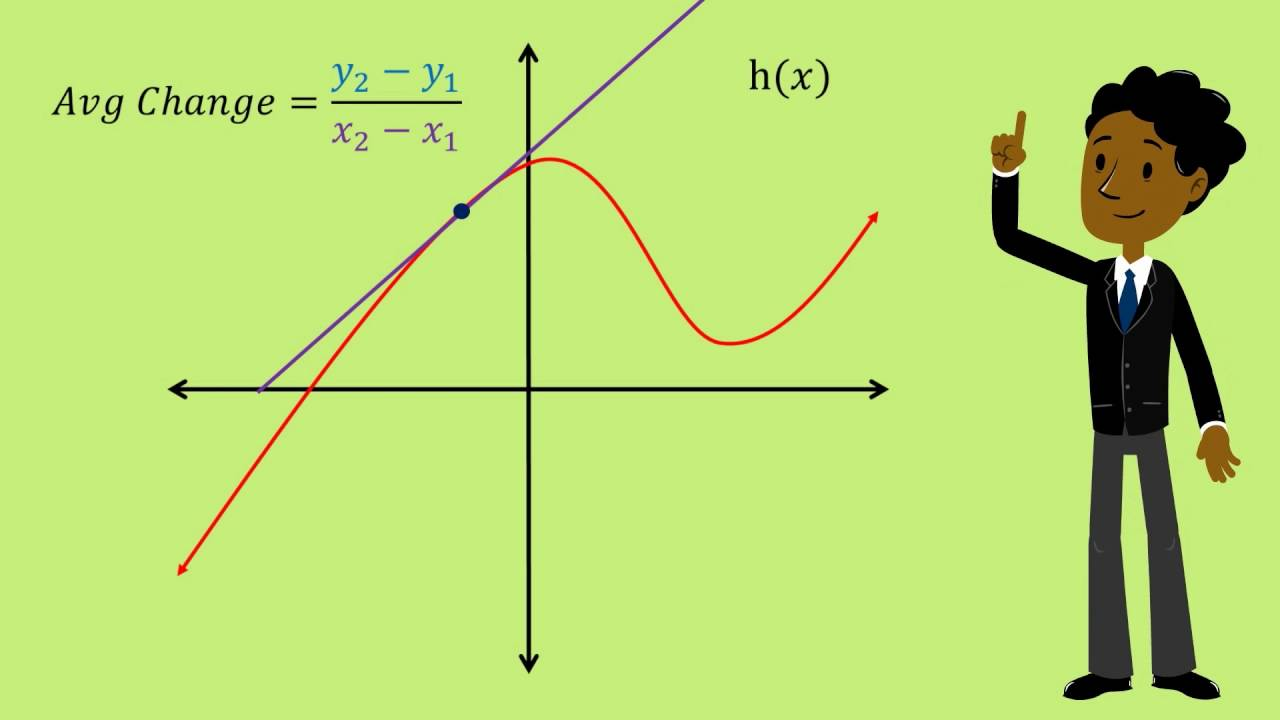 rates of change and the slope of a curve