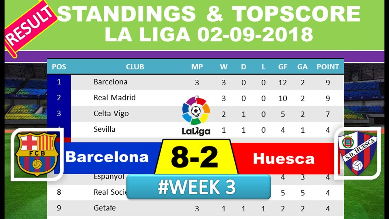 Barcelona Vs Huesca 8 2 Result La Liga Matchweek 3 Standing Table Topscore