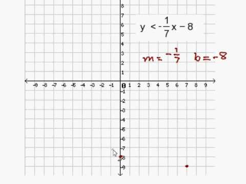 Graph An Inequality In Slope Intercept Form Youtube