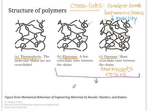polymer structure and properties