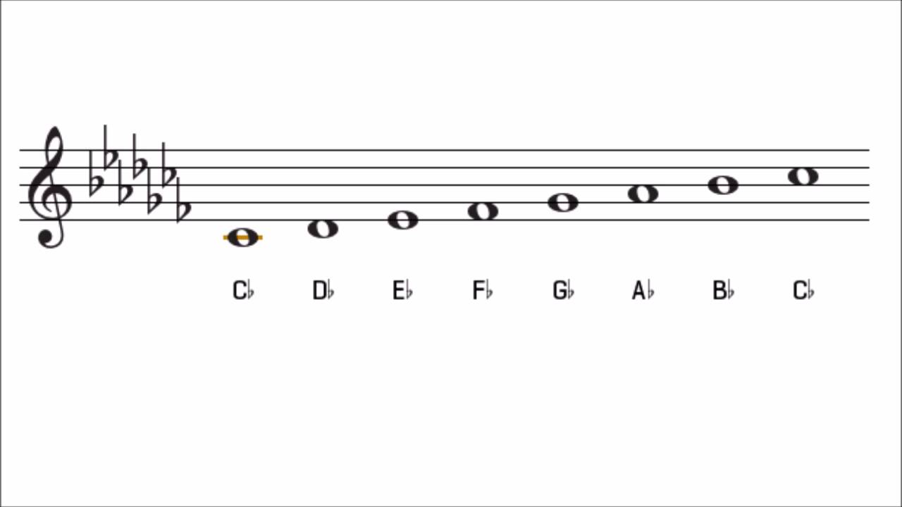 C Flat Major Scale and Key Signature The Key of Cb Major ... C Flat Major Scale