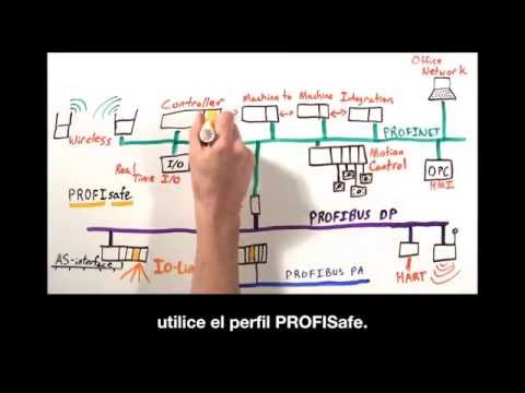 minuto-profinet:-arquitectura-de-red