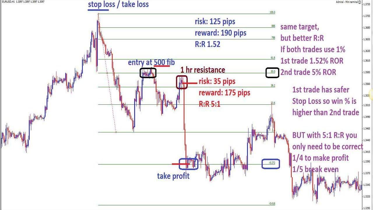 A Forex Trader's Guide to Position Sizing Strategies - Forex Training Group