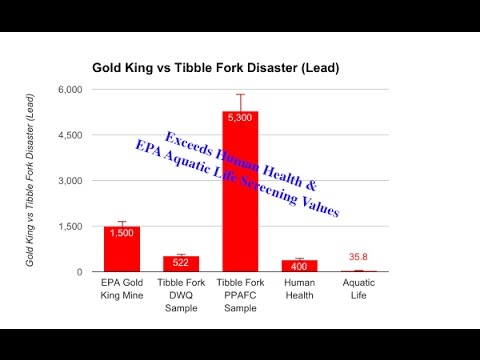 Tibble Fork vs Gold King Mine- Got Lead in your backyard?