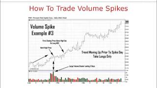 How To Trade Volume Spikes