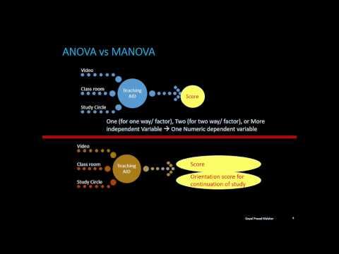 Introduction to MANOVA, MANOVA vs ANOVA n MANOVA using R