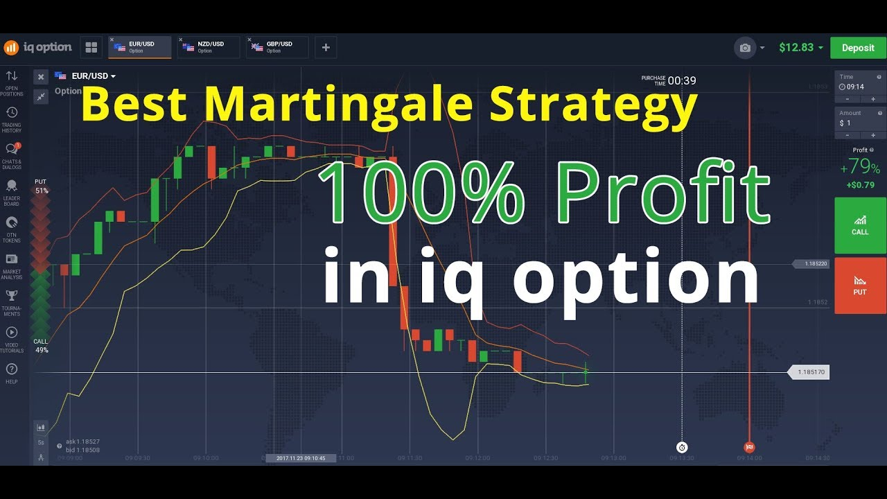 Binary options using martingale trading strategy