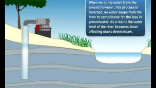 Water Cycle (part1): Surface Water and Groundwater