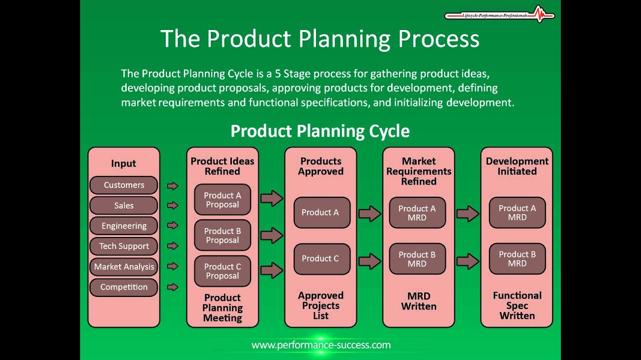 Steps In The Design Process Of A Product
