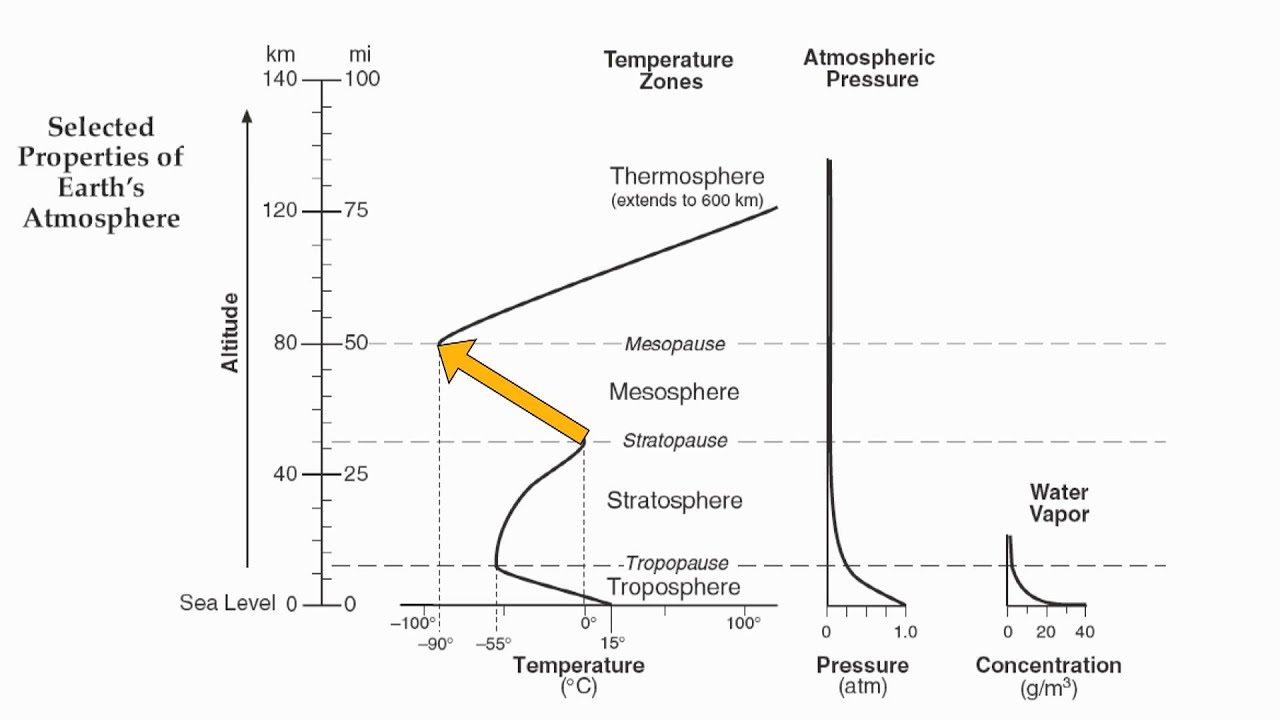 Reference Table Page 14 Layers Of The Atmosphere Hommocks