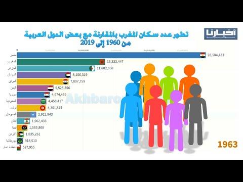 تطور عدد سكان المغرب بالمقارنة مع بعض الدول العربية من 1960 إلى 2019 Youtube