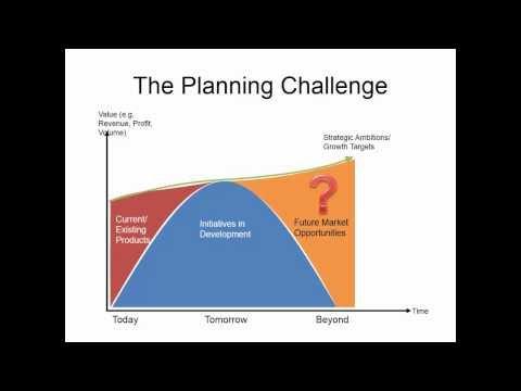Innovation Roadmapping on energy innovation, marketing innovation, simulation innovation,