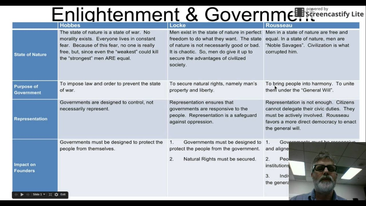 """a comparison of the ideas of hobbes and locke Comparison locke and hobbes social contract theories had different ideas about the """"state of  locke and hobbes had different ideas about state and government."""