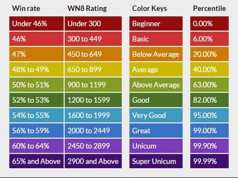 Jak Sprawdzic Swoje Statystyki Karta Gracza Blog Wot Ts Pl Youtube