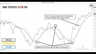 How To Use A Displaced Moving Average To Improve Your Indicators & Trading