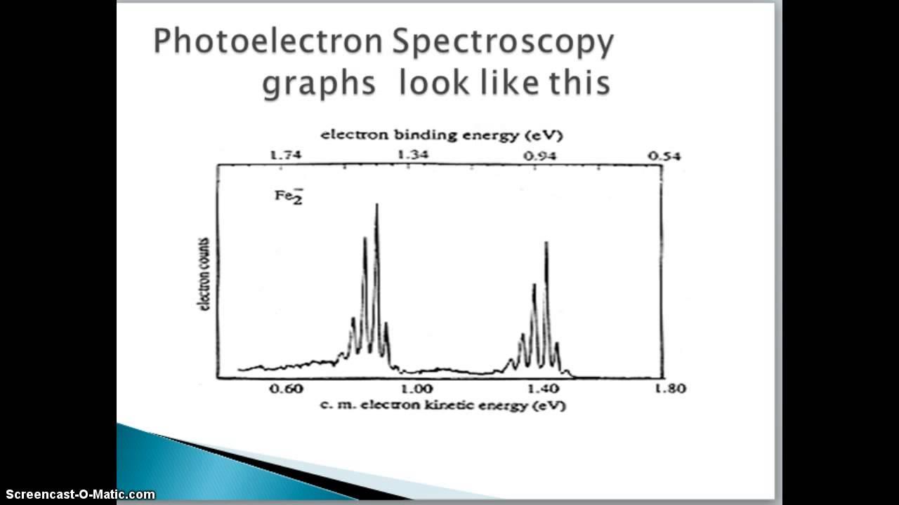 x ray photoelectron spectroscopy thesis