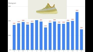 Adidas Yeezy 350 V2 Marsh FX9034 | Resale Value, Buy, Sell Or Hold