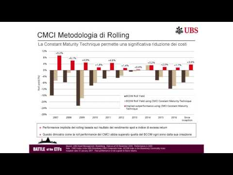 Alessandra Calabretta UBS ETF CMCI Composite Battle of the ETF QUANT Venice