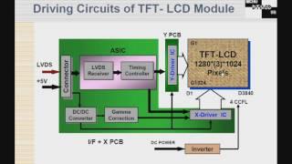 TV LCD 31   Princípio básico da placa T con