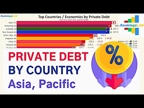 Top 40 Asia, Pacific Countries by Private Debt (% of GDP) 1970 to 2018 [4K]