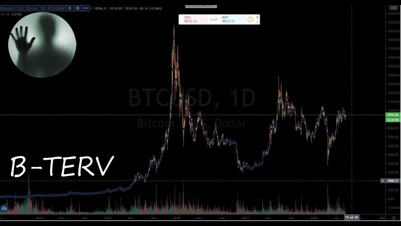 cryptocurrency árfolyamok